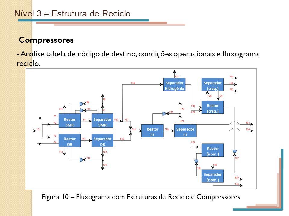 Figura 10 – Fluxograma com Estruturas de Reciclo e Compressores