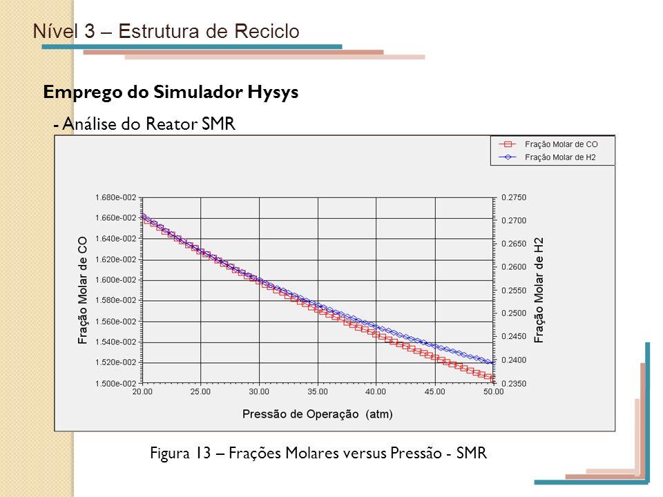 Figura 13 – Frações Molares versus Pressão - SMR