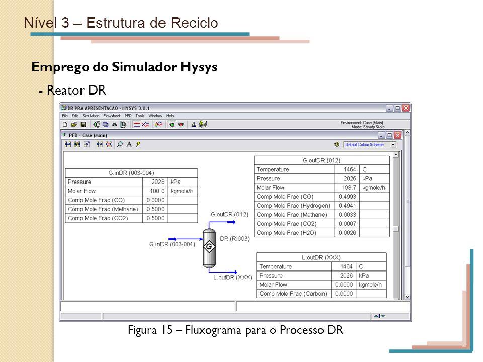 Figura 15 – Fluxograma para o Processo DR
