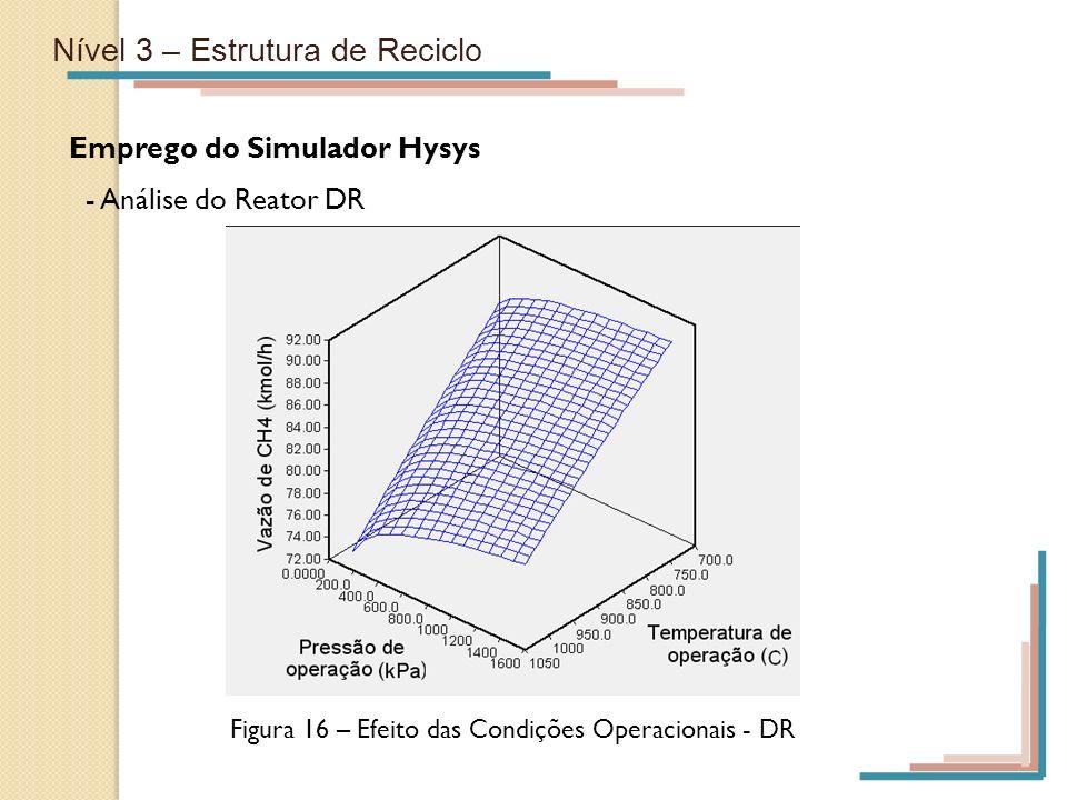 Figura 16 – Efeito das Condições Operacionais - DR