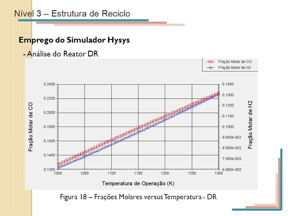 Figura 18 – Frações Molares versus Temperatura - DR
