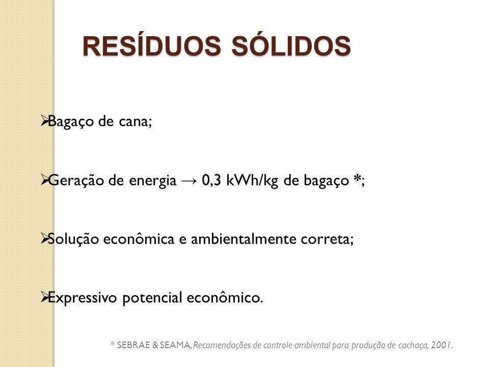 RESÍDUOS SÓLIDOS Bagaço de cana;