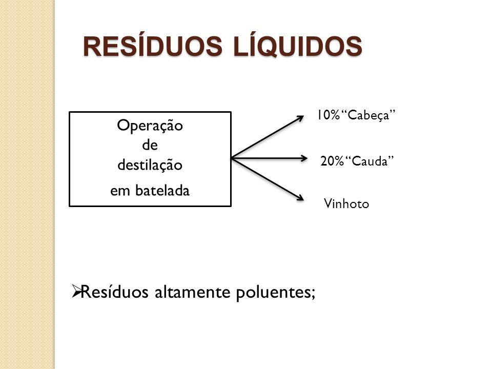 RESÍDUOS LÍQUIDOS Resíduos altamente poluentes; Operação de destilação