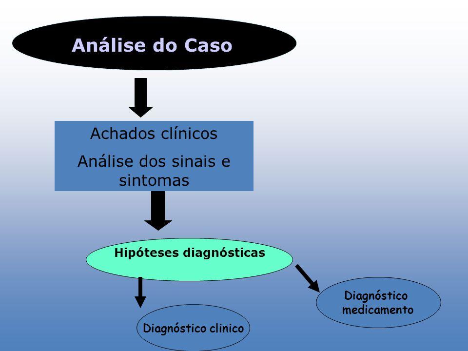 Análise do Caso Achados clínicos Análise dos sinais e sintomas