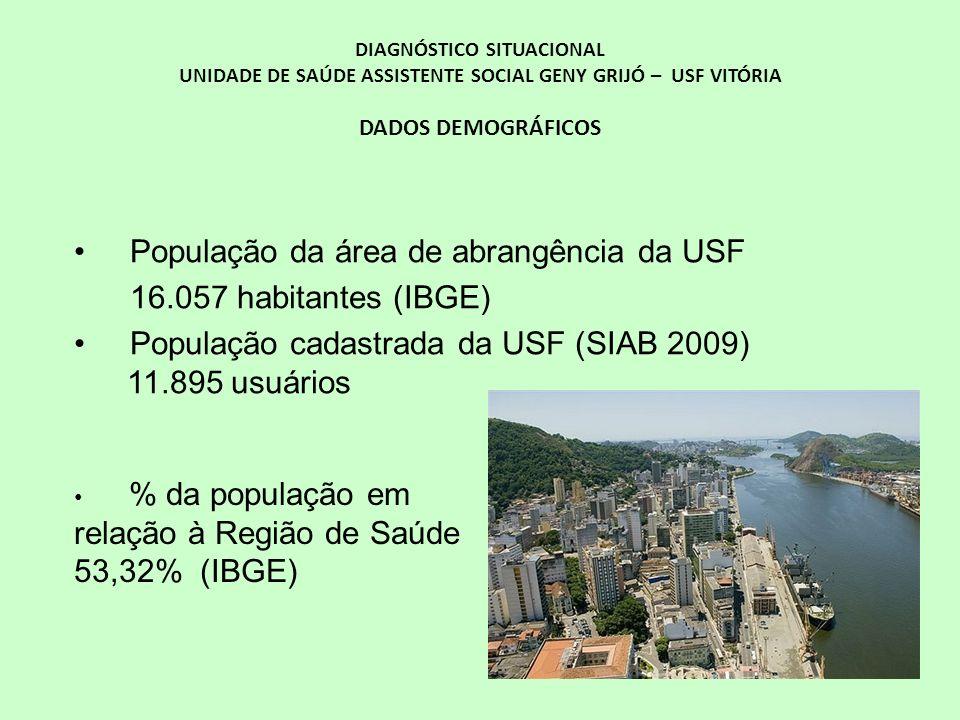 População da área de abrangência da USF 16.057 habitantes (IBGE)