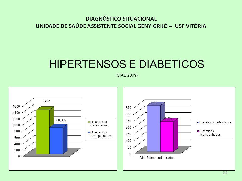 HIPERTENSOS E DIABETICOS