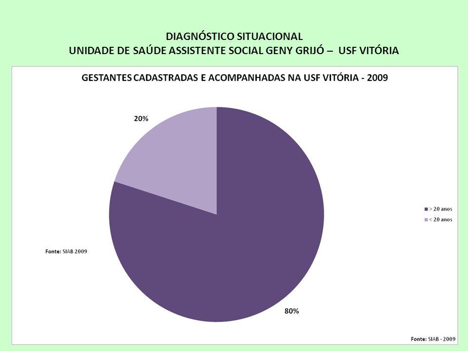 DIAGNÓSTICO SITUACIONAL UNIDADE DE SAÚDE ASSISTENTE SOCIAL GENY GRIJÓ – USF VITÓRIA