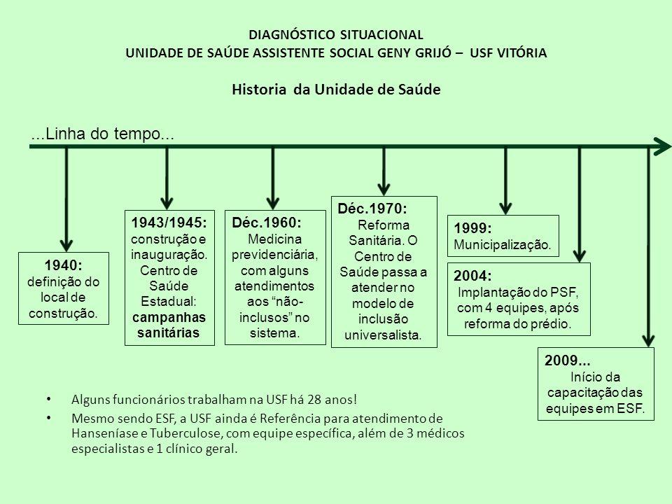 DIAGNÓSTICO SITUACIONAL UNIDADE DE SAÚDE ASSISTENTE SOCIAL GENY GRIJÓ – USF VITÓRIA Historia da Unidade de Saúde