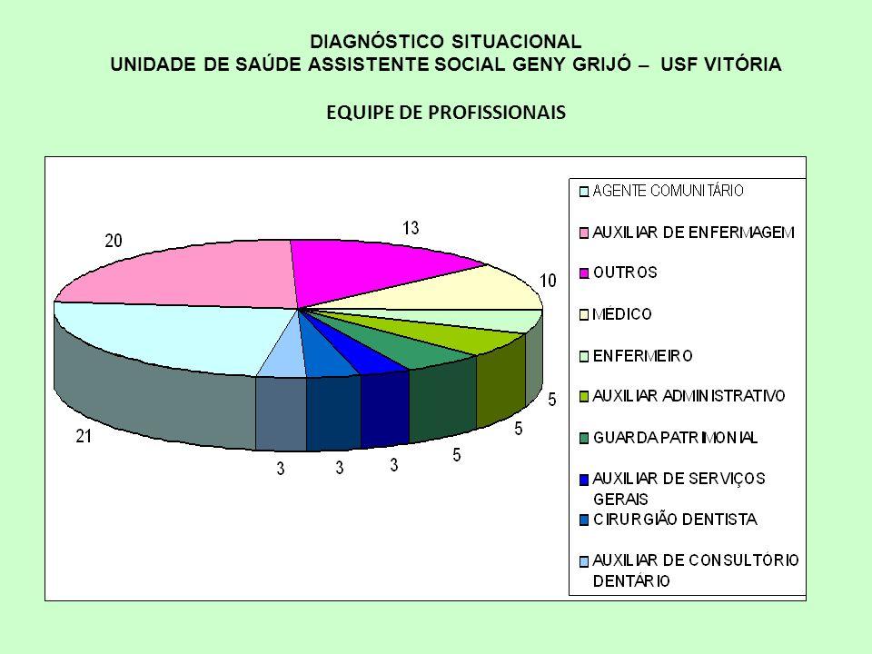 EQUIPE DE PROFISSIONAIS