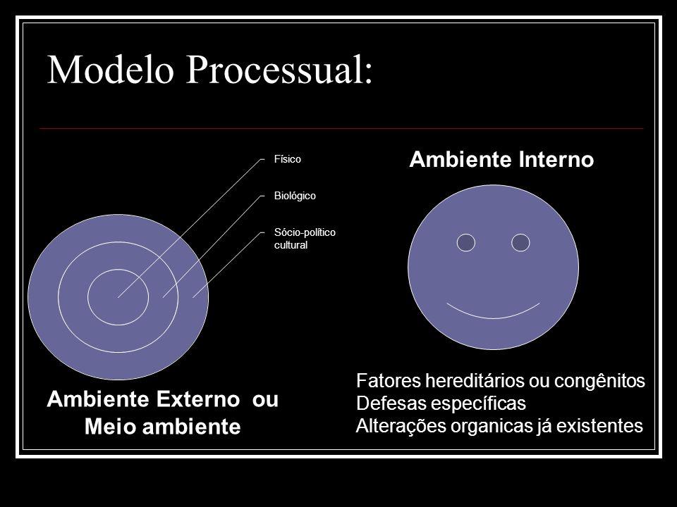Modelo Processual: Ambiente Interno Fatores hereditários ou congênitos