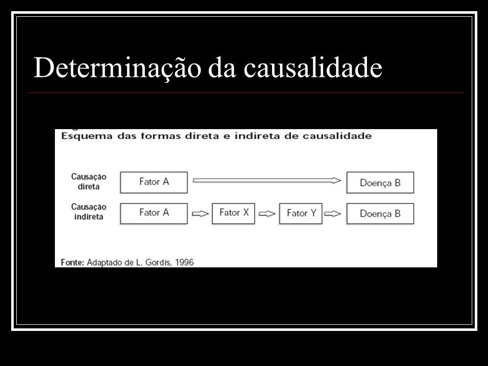Determinação da causalidade