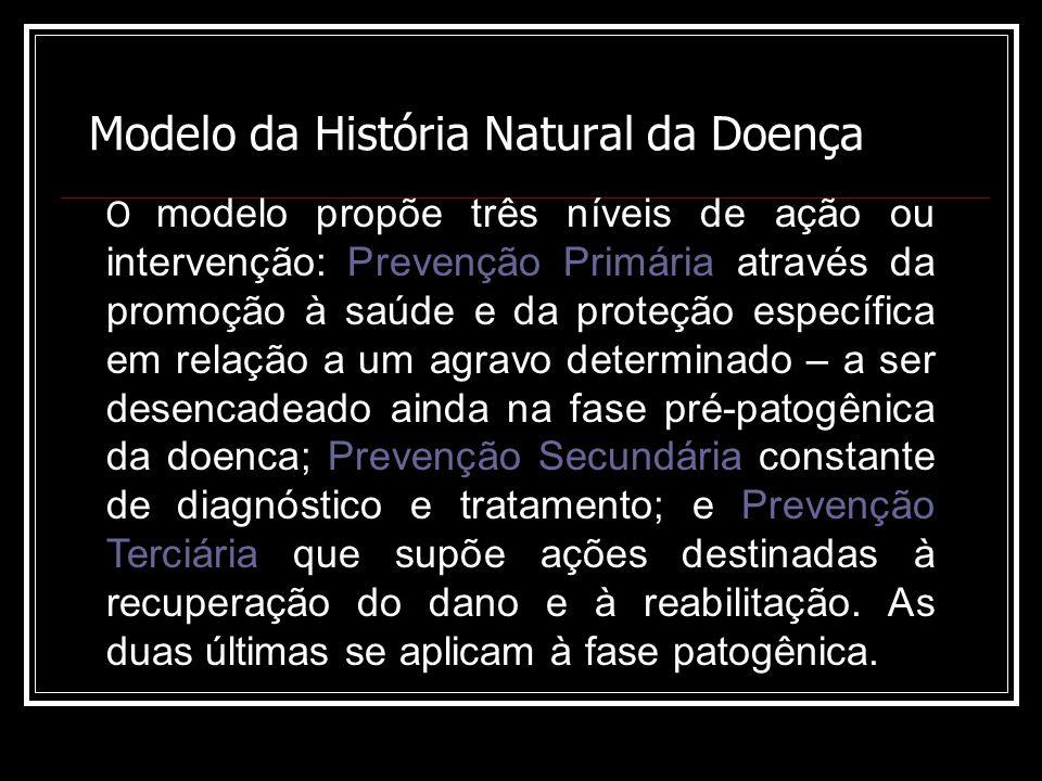 Modelo da História Natural da Doença