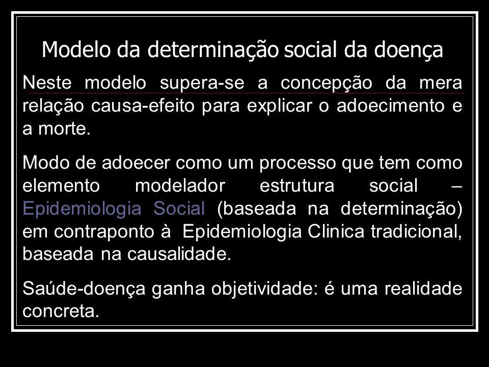 Modelo da determinação social da doença