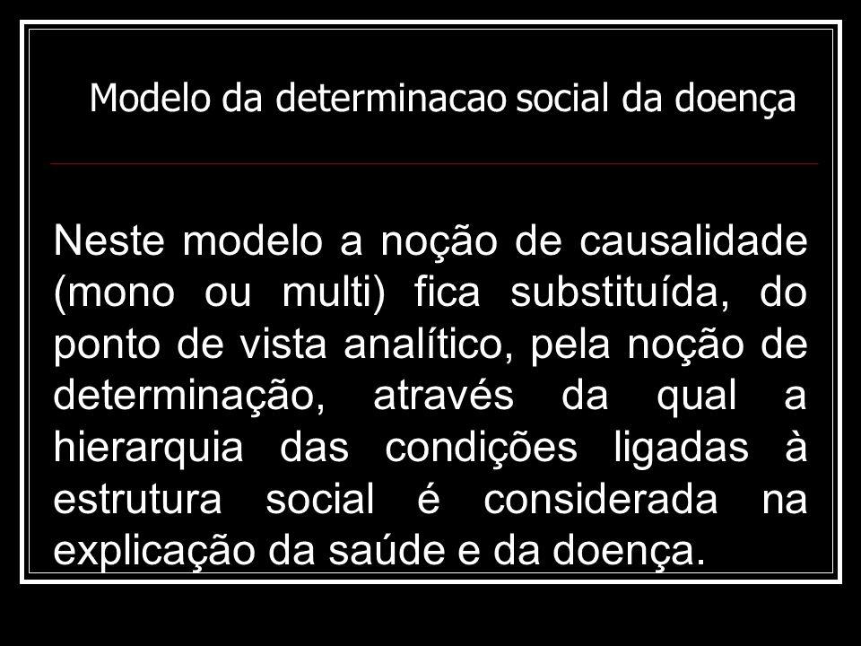Modelo da determinacao social da doença