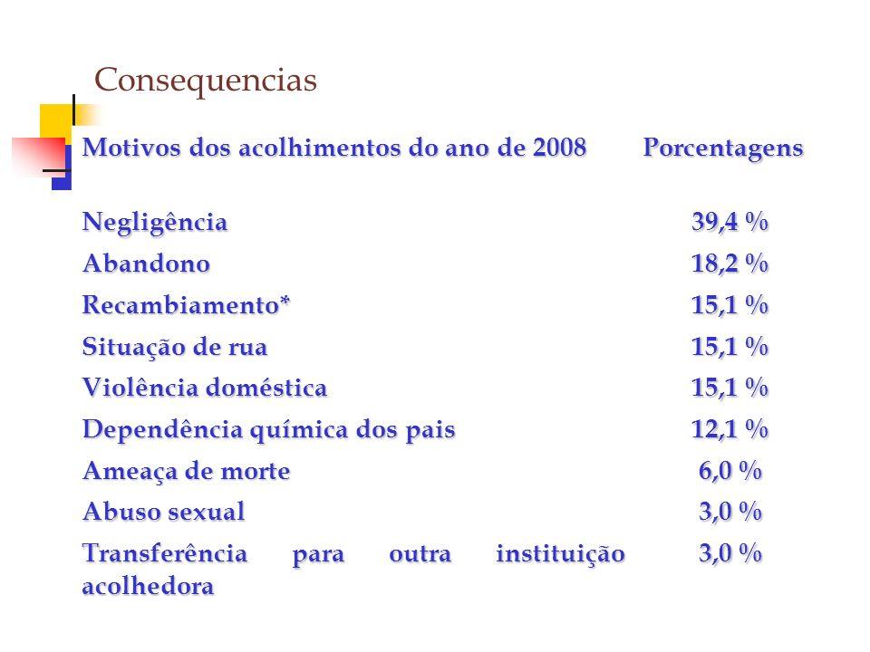 Consequencias Motivos dos acolhimentos do ano de 2008 Porcentagens