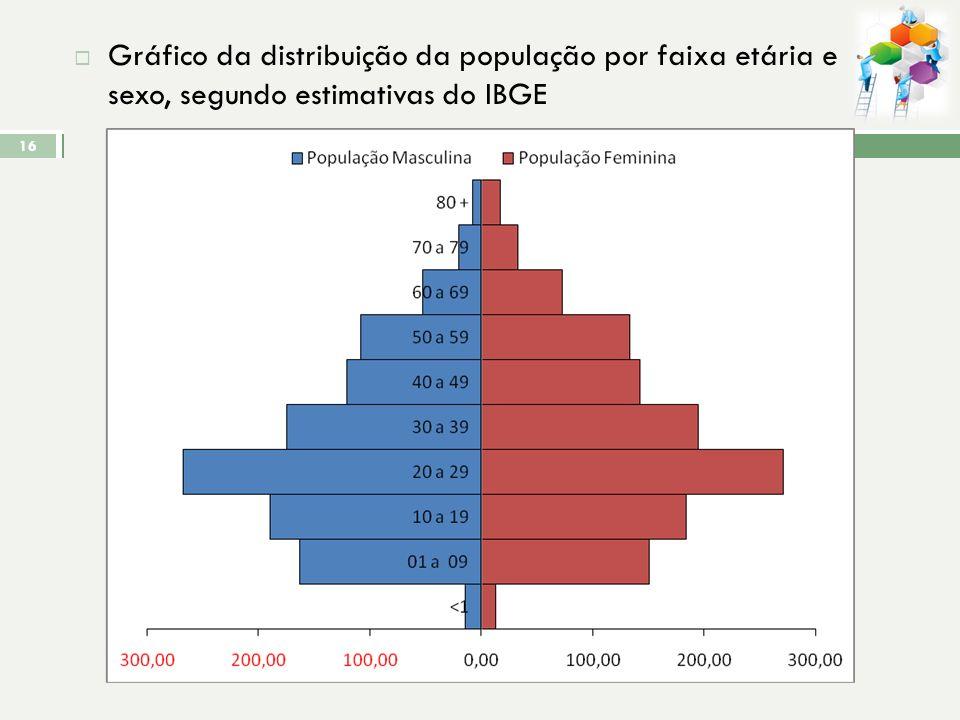 Gráfico da distribuição da população por faixa etária e sexo, segundo estimativas do IBGE