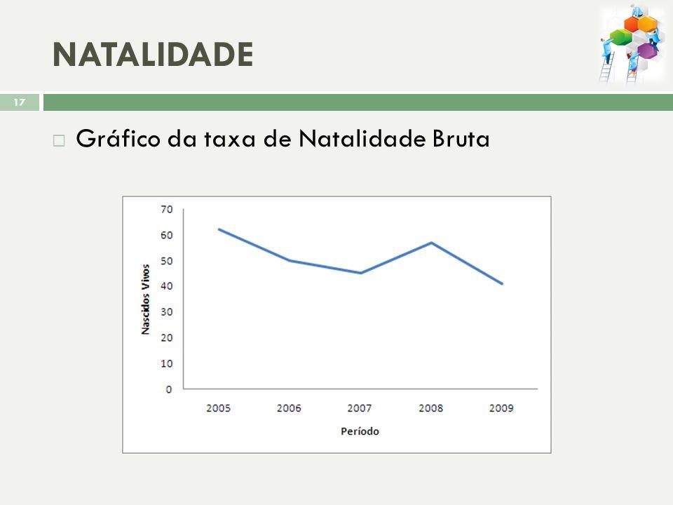 NATALIDADE Gráfico da taxa de Natalidade Bruta