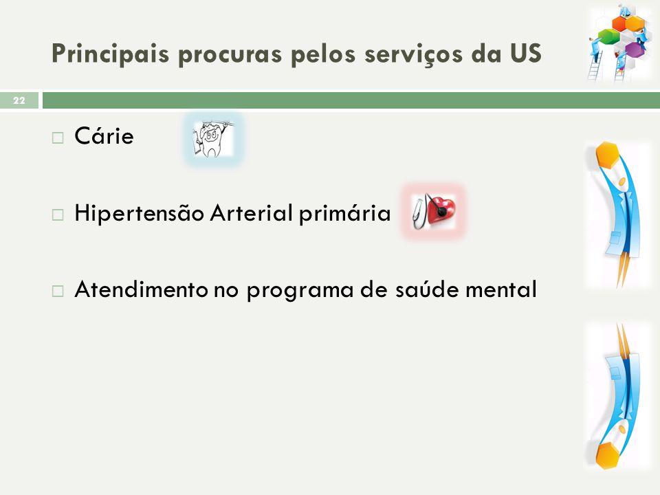 Principais procuras pelos serviços da US