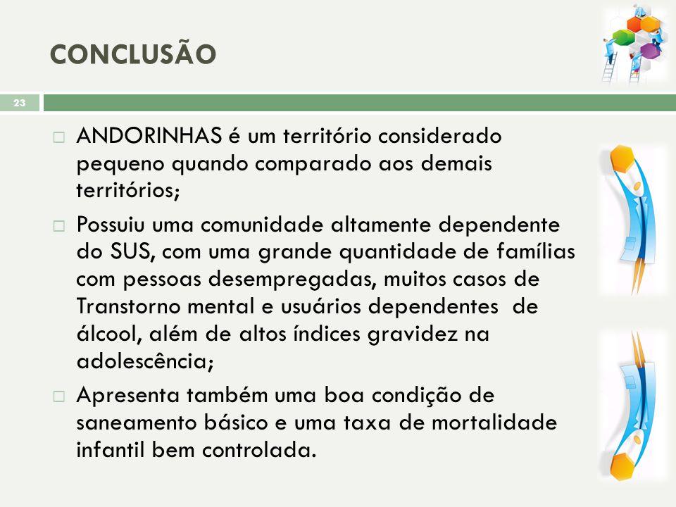 CONCLUSÃO ANDORINHAS é um território considerado pequeno quando comparado aos demais territórios;