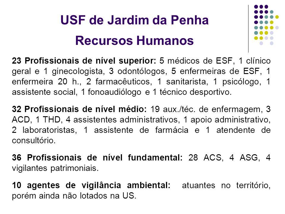 USF de Jardim da Penha Recursos Humanos