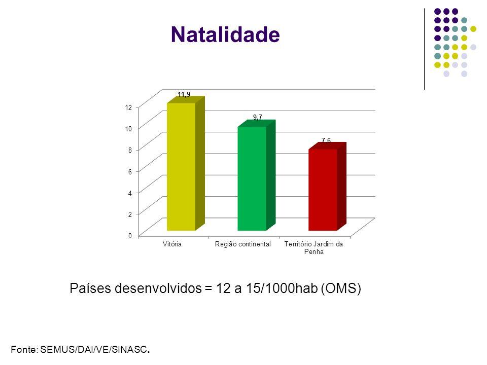 Natalidade Países desenvolvidos = 12 a 15/1000hab (OMS)