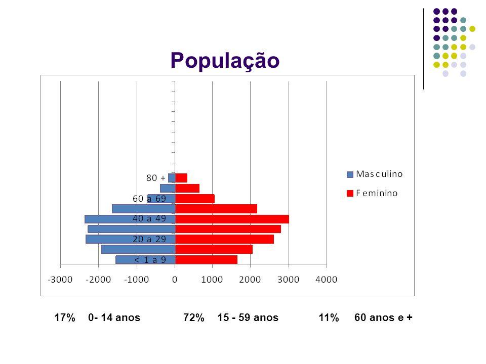 População 17% 0- 14 anos 72% 15 - 59 anos 11% 60 anos e +
