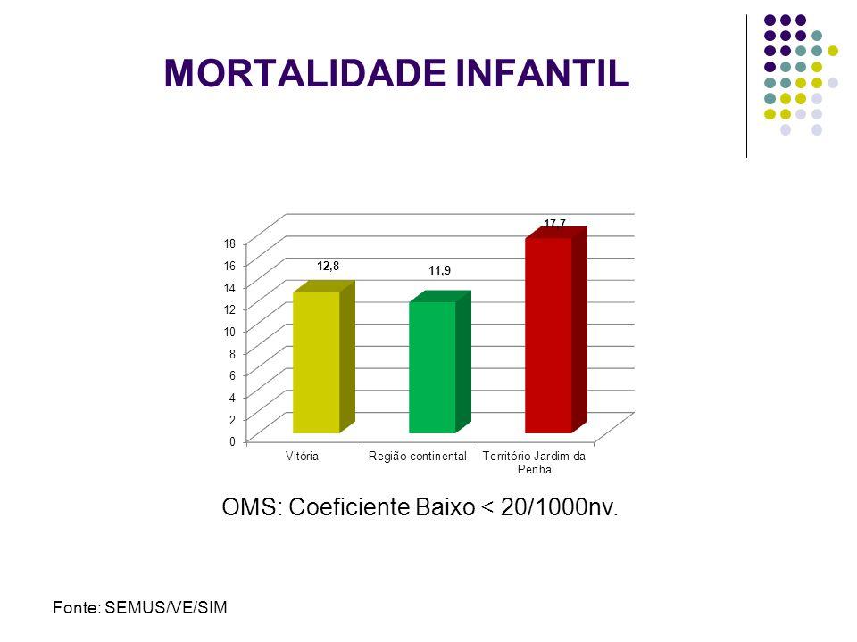 MORTALIDADE INFANTIL OMS: Coeficiente Baixo < 20/1000nv.