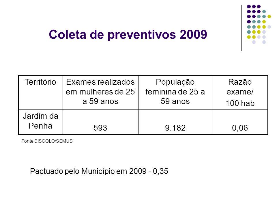 Coleta de preventivos 2009 Território