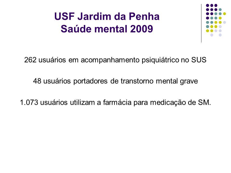 USF Jardim da Penha Saúde mental 2009