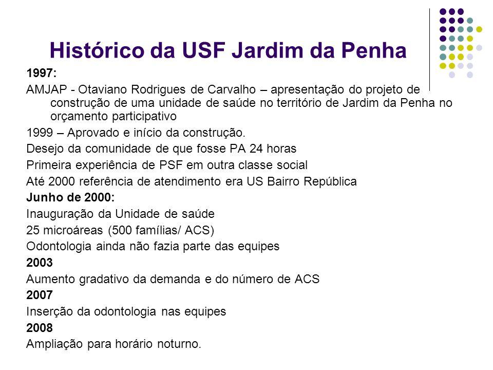 Histórico da USF Jardim da Penha