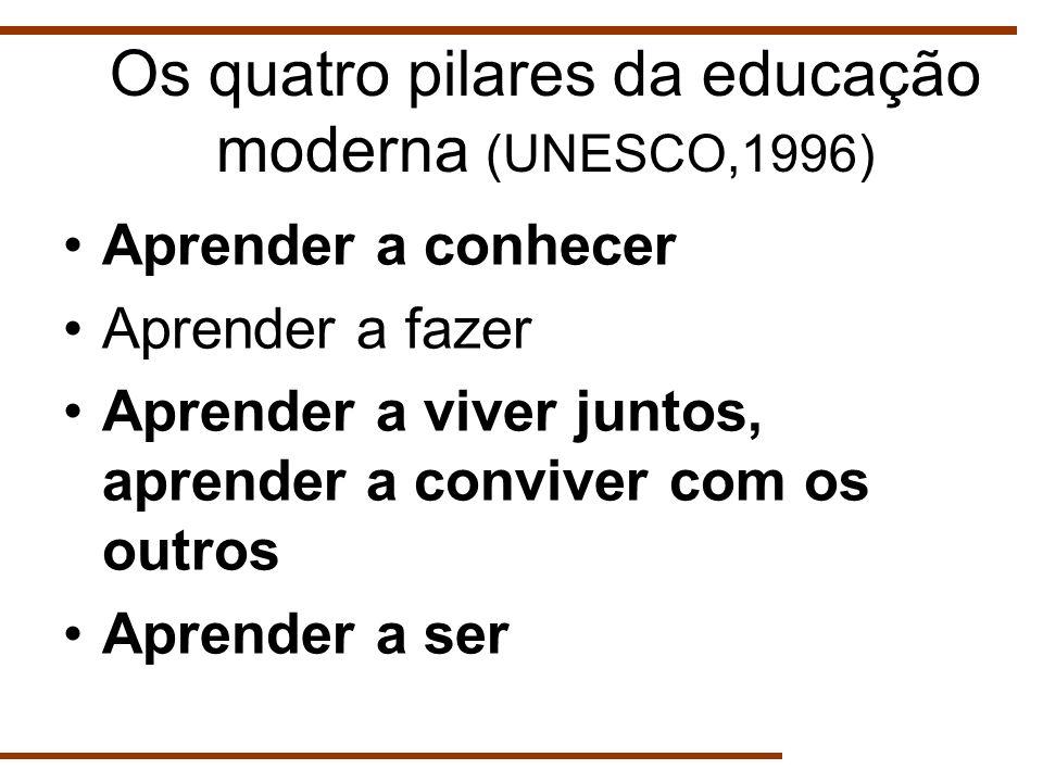 Os quatro pilares da educação moderna (UNESCO,1996)