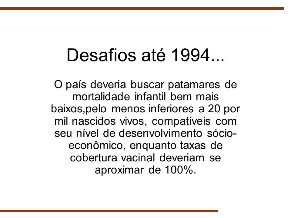 Desafios até 1994...