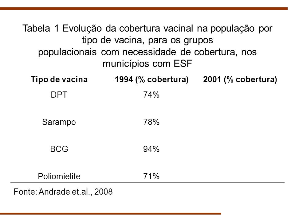 Tabela 1 Evolução da cobertura vacinal na população por tipo de vacina, para os grupos populacionais com necessidade de cobertura, nos municípios com ESF