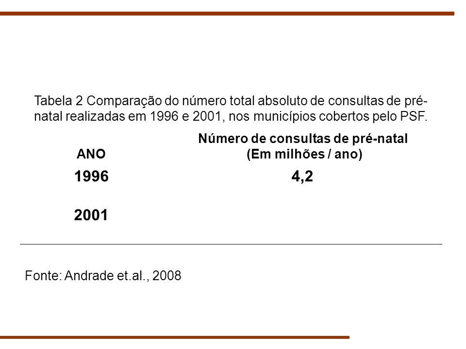 Número de consultas de pré-natal (Em milhões / ano)
