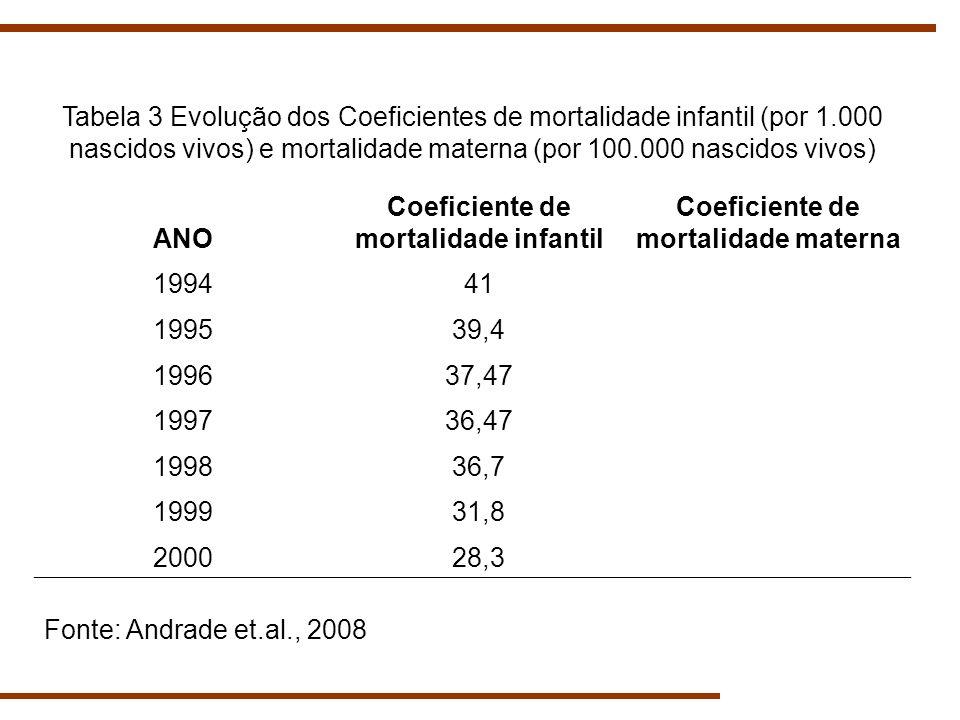 Coeficiente de mortalidade infantil Coeficiente de mortalidade materna