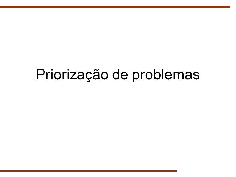 Priorização de problemas