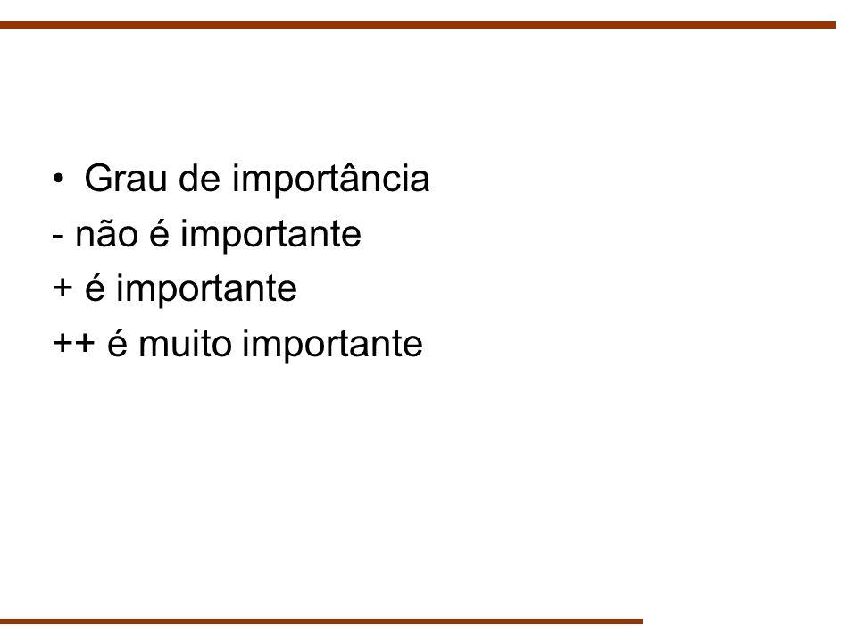 Grau de importância - não é importante + é importante ++ é muito importante