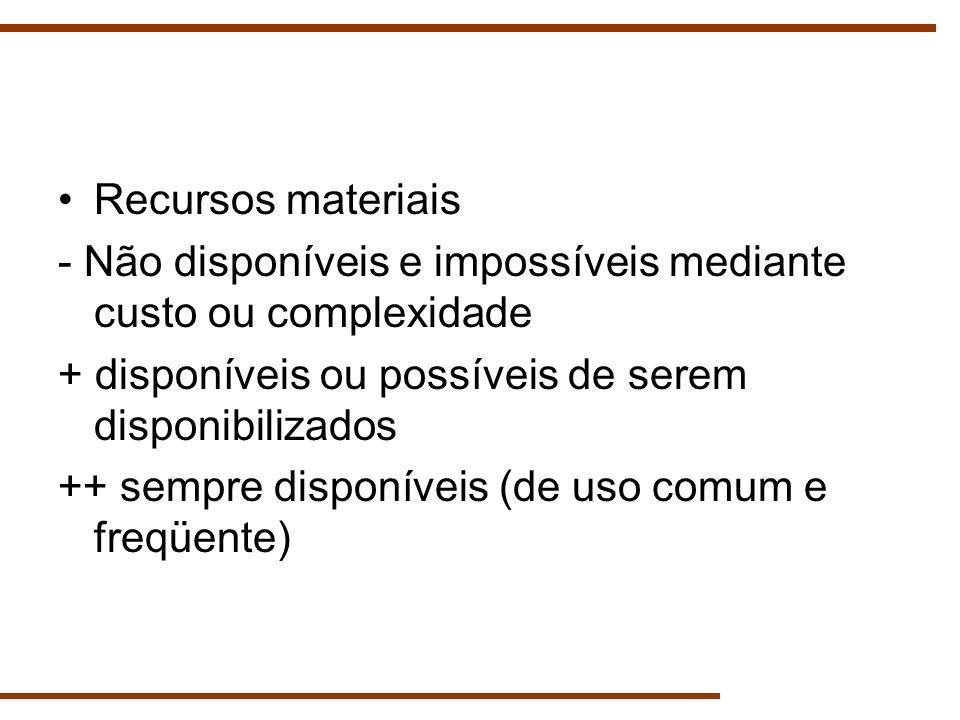 Recursos materiais - Não disponíveis e impossíveis mediante custo ou complexidade. + disponíveis ou possíveis de serem disponibilizados.