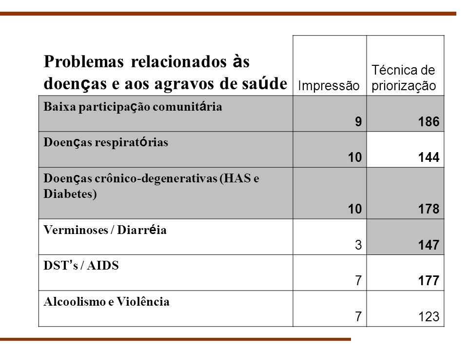 Problemas relacionados às doenças e aos agravos de saúde
