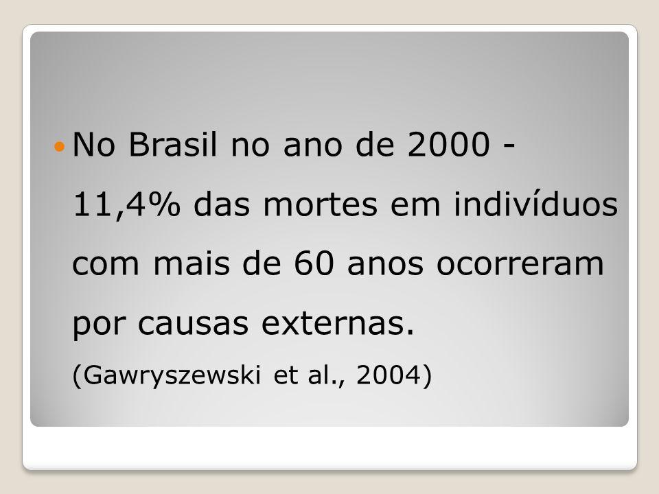 No Brasil no ano de 2000 - 11,4% das mortes em indivíduos com mais de 60 anos ocorreram por causas externas.