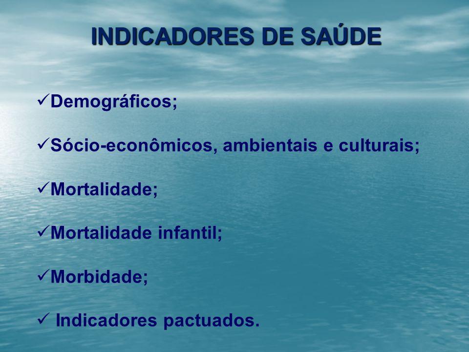 Indicadores DE SAÚDE Demográficos;