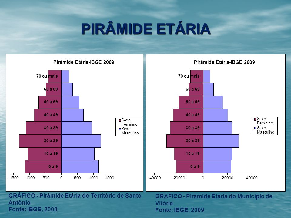 PIRÂMIDE ETÁRIAGRÁFICO - Pirâmide Etária do Território de Santo Antônio. Fonte: IBGE, 2009. GRÁFICO - Pirâmide Etária do Município de Vitória.