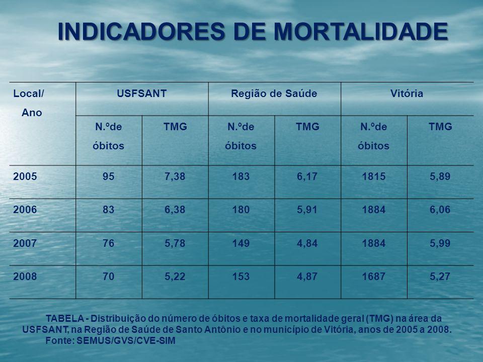 INDICADORES DE MORTALIDADE