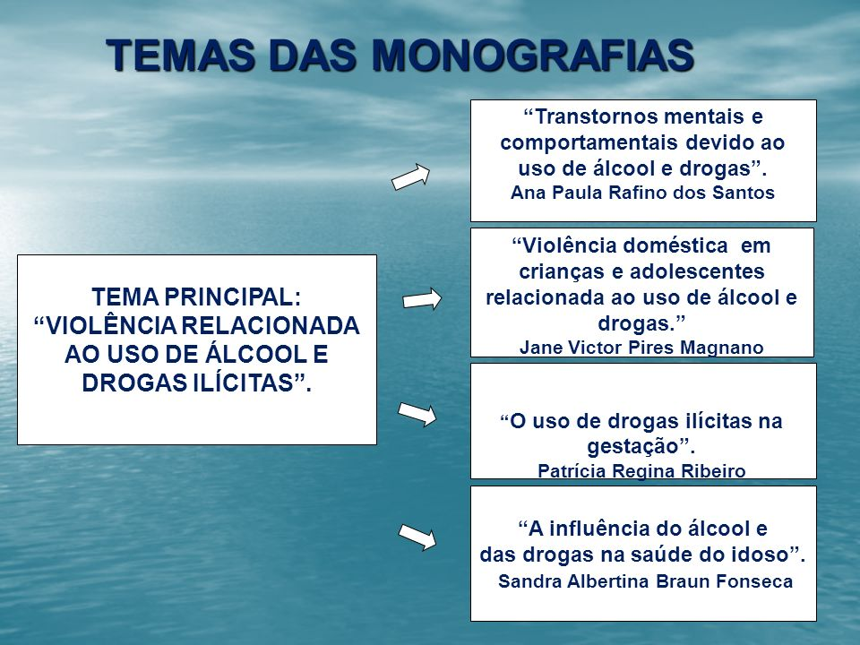TEMAS DAS MONOGRAFIAS TEMA PRINCIPAL: