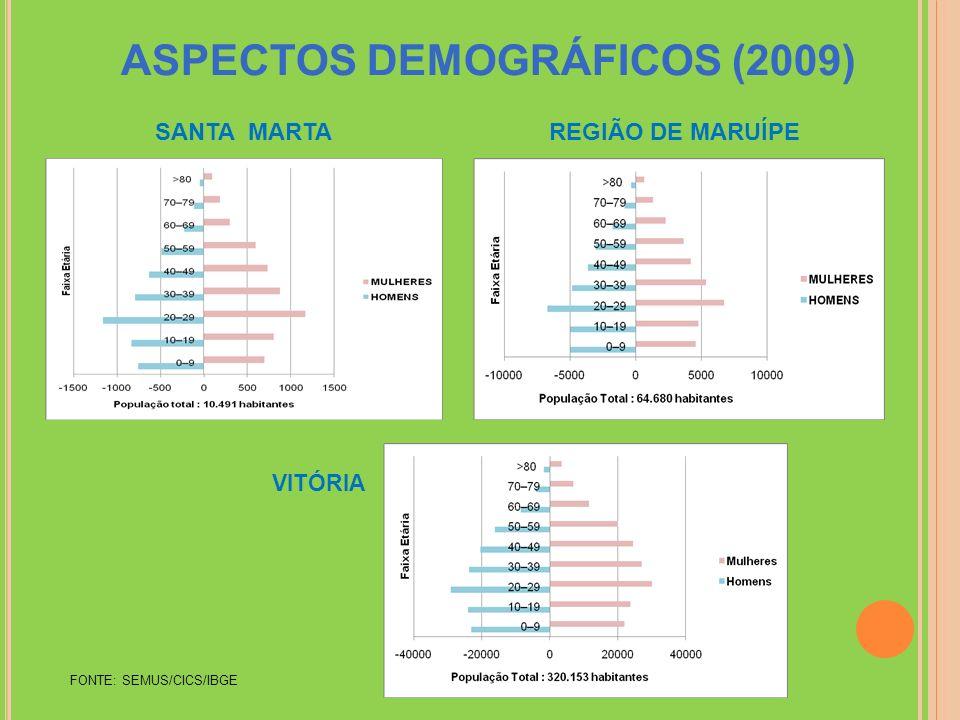 ASPECTOS DEMOGRÁFICOS (2009)