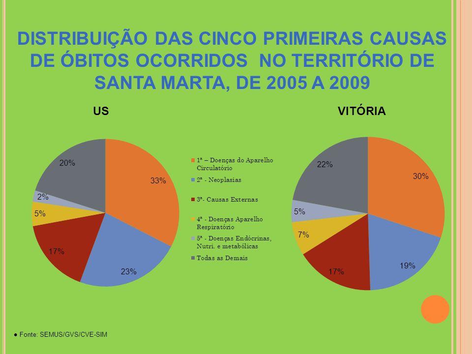 DISTRIBUIÇÃO DAS CINCO PRIMEIRAS CAUSAS DE ÓBITOS OCORRIDOS NO TERRITÓRIO DE SANTA MARTA, DE 2005 A 2009