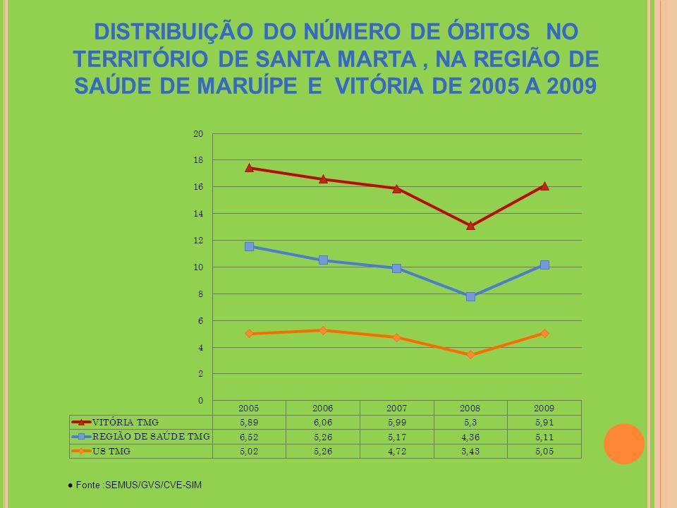 DISTRIBUIÇÃO DO NÚMERO DE ÓBITOS NO TERRITÓRIO DE SANTA MARTA , NA REGIÃO DE SAÚDE DE MARUÍPE E VITÓRIA DE 2005 A 2009