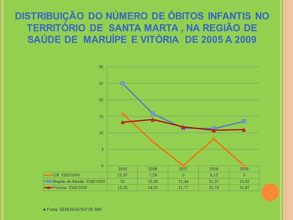 DISTRIBUIÇÃO DO NÚMERO DE ÓBITOS INFANTIS NO TERRITÓRIO DE SANTA MARTA , NA REGIÃO DE SAÚDE DE MARUÍPE E VITÓRIA DE 2005 A 2009