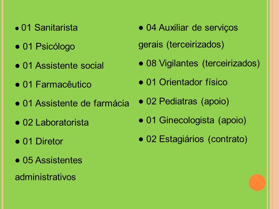 04 Auxiliar de serviços gerais (terceirizados) 01 Psicólogo