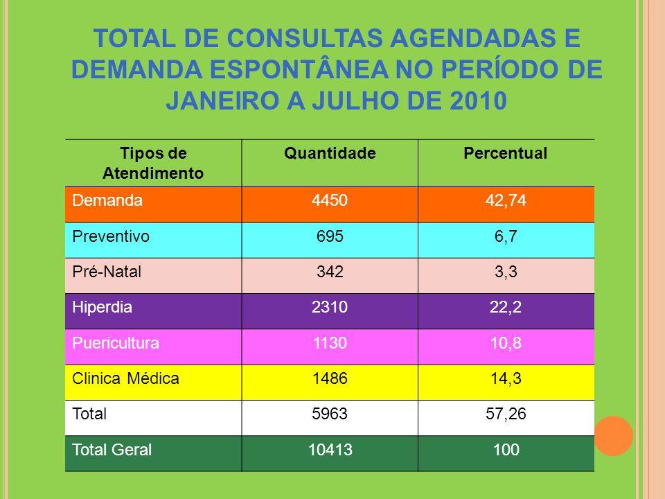 TOTAL DE CONSULTAS AGENDADAS E DEMANDA ESPONTÂNEA NO PERÍODO DE JANEIRO A JULHO DE 2010